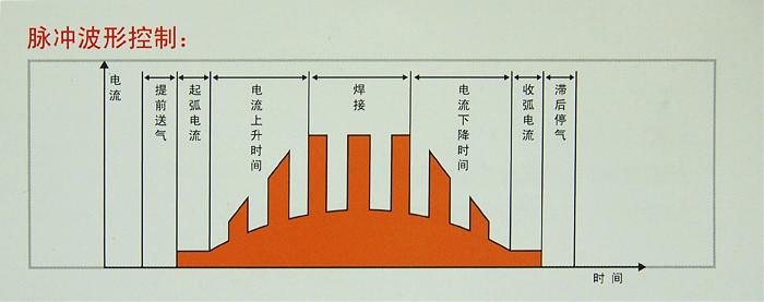 逆变式直流脉冲氩弧焊机
